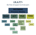 Clear & SIMPLE, iRAFT Paper Flow Chart