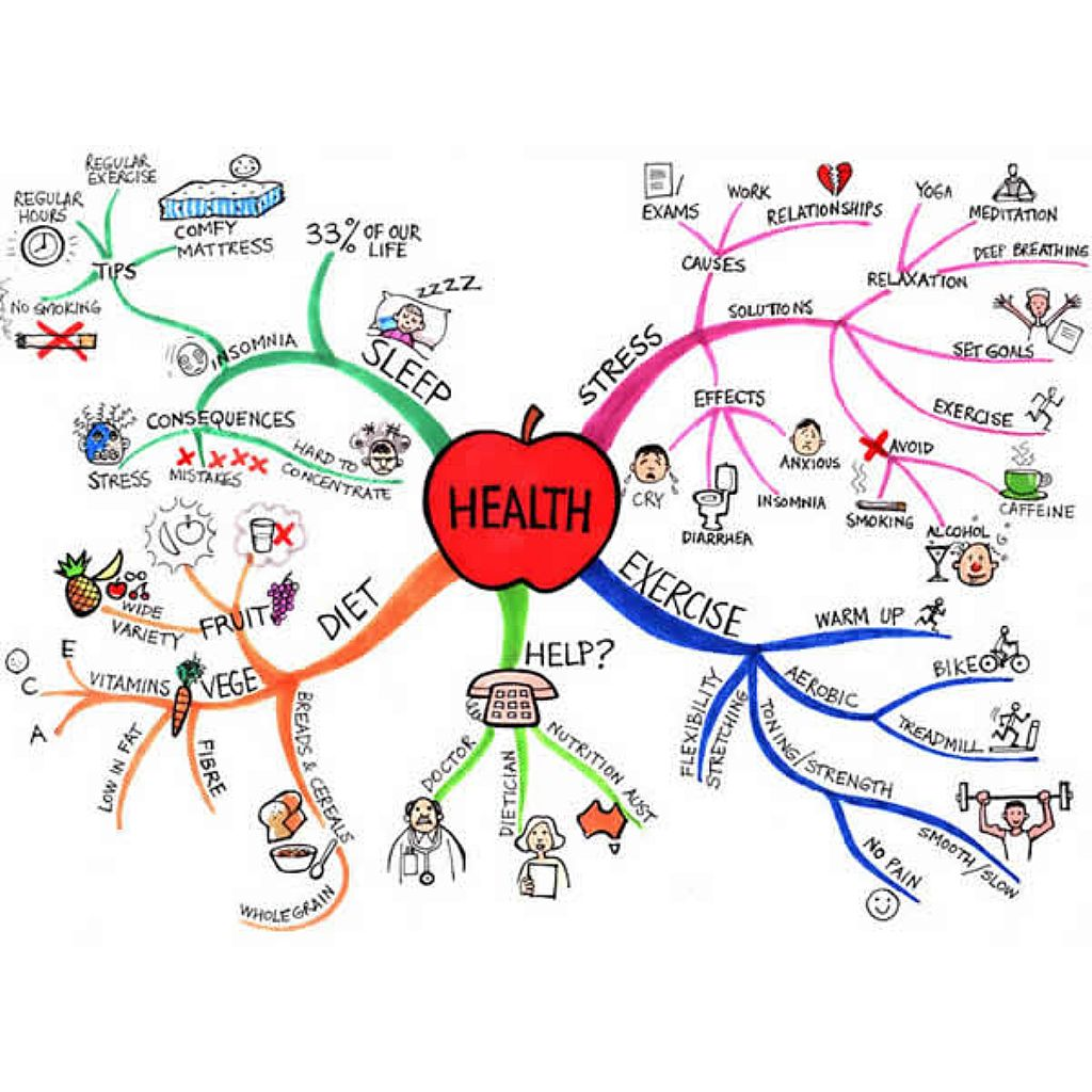 Clear & SIMPLE, Mind Mapping